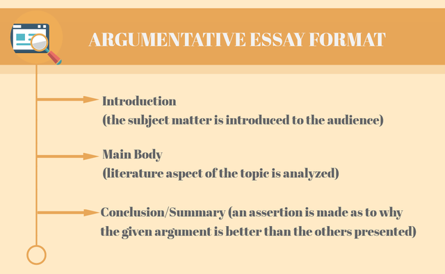 Argumentative Essay Diagram