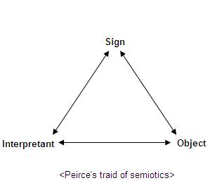 how to write a semiotic analysis essay